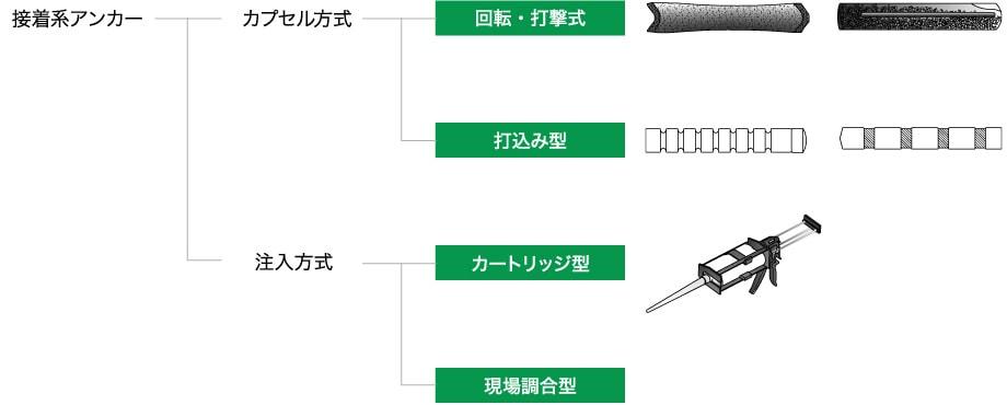 あと施工アンカー工事 接着系アンカーの種類