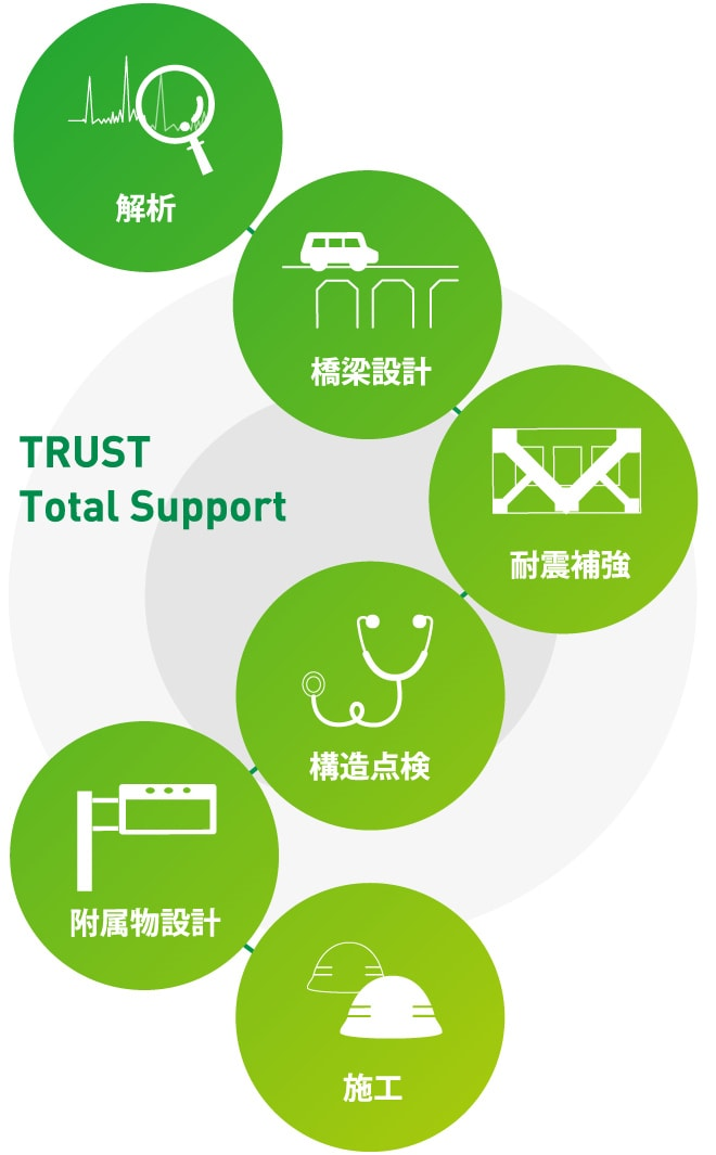 橋梁設計 耐震補強 構造診断 TRUST Total Support